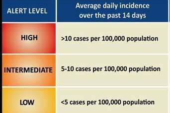 Daily school district COVID-19 risk levels: Sept. 7