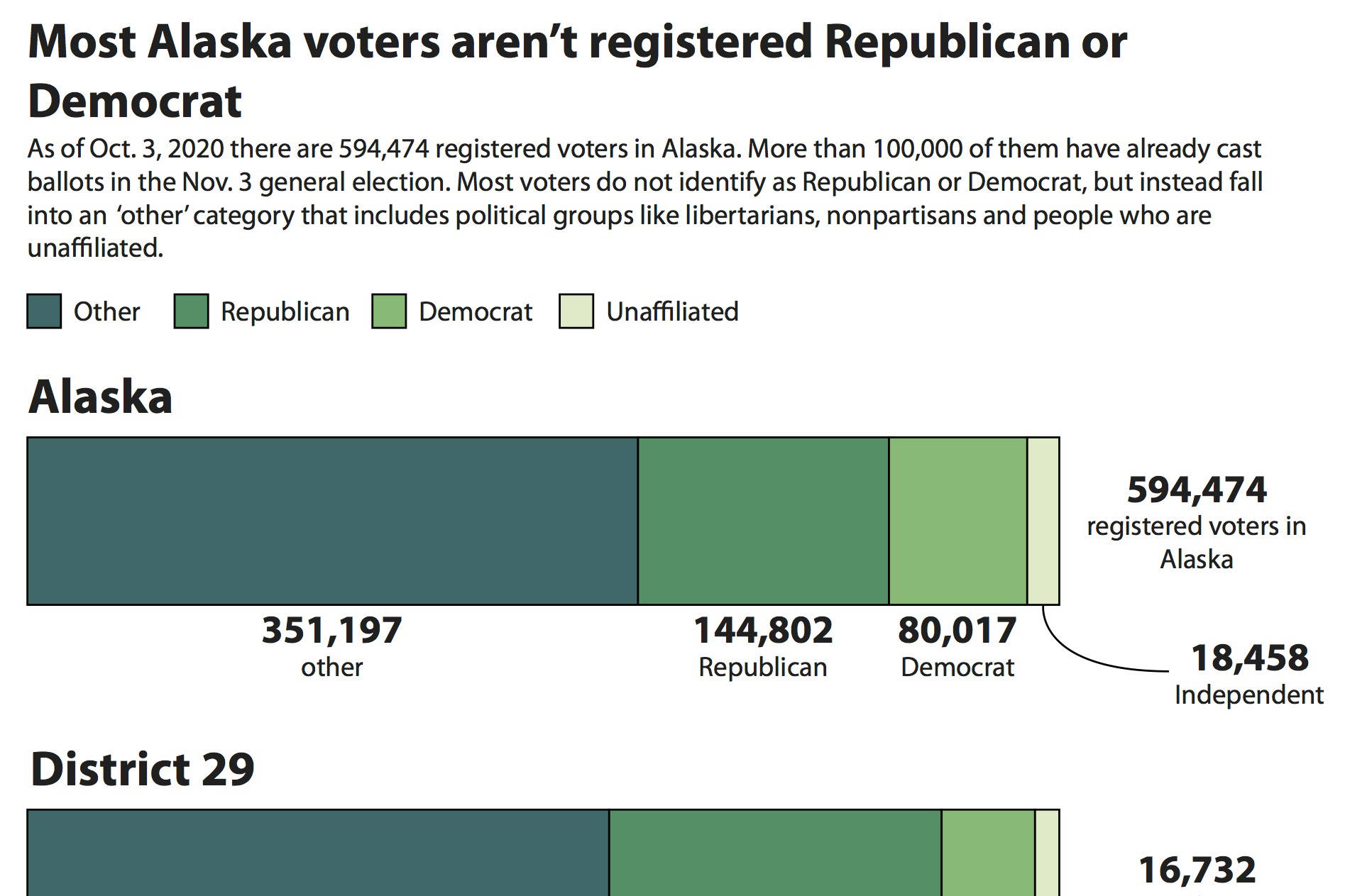 A graphic shows Alaska voters' party affiliations. (Ashlyn O'Hara/Peninsula Clarion)