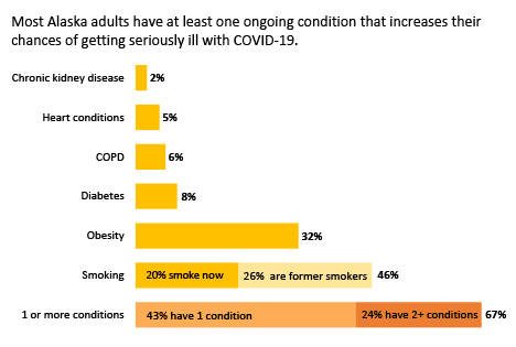 This chart shows the prevalence of underlying health conditions among 8,500 surveyed adults in Alaska. (Courtesy Image / DHSS)