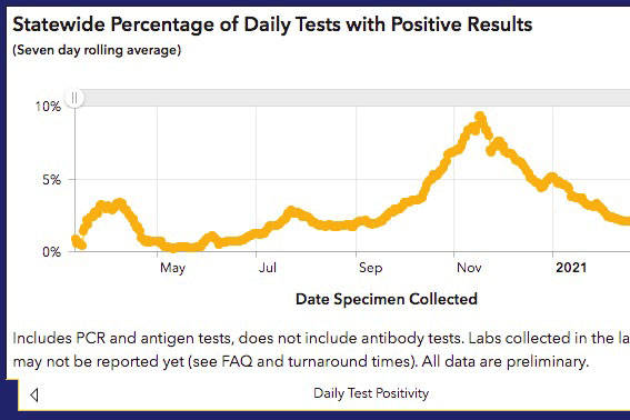 Department of Health and Social Services data shows that Alaska's COVID-19 test positivity rate is increasing. (Screenshot)